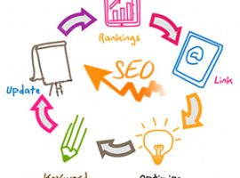 How to Make the Website SEO Friendly