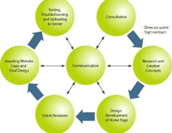 website-planning